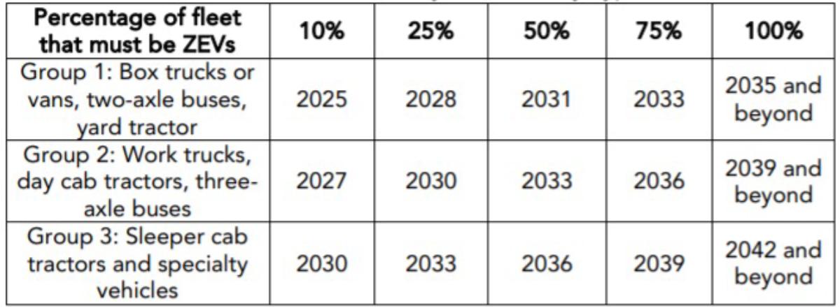 Percent of fleet ZEVs